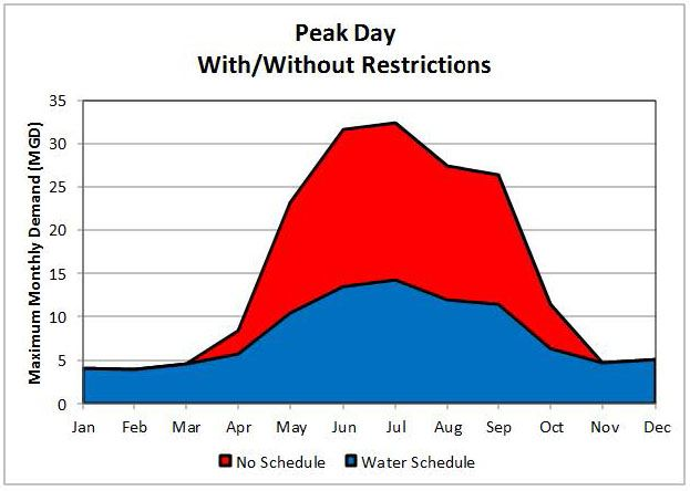 peak day with without restrictions
